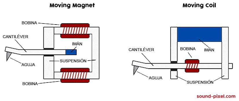 tipos de capsulas fonográficas